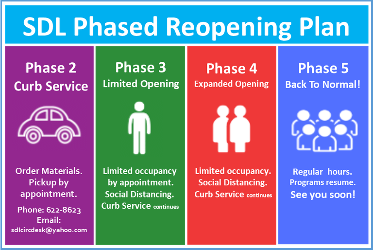 SDL Reopen Phases