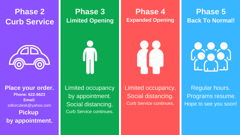SDL Reopen Phases 2.png